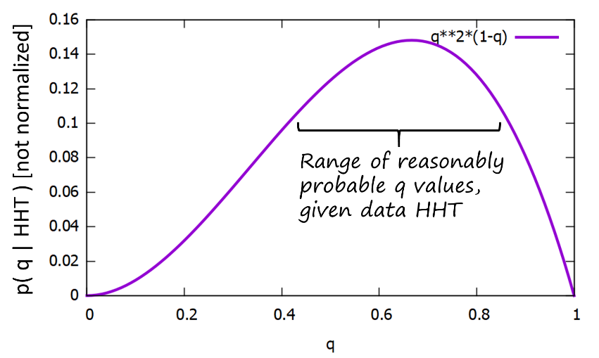 C:\Users\zuckermd\Box Sync\blog\figs\Bayesian-prob-q-given-HHT.png