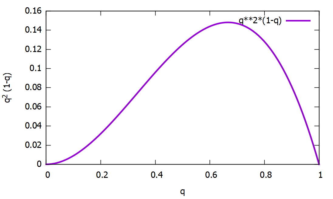 Absolutely the simplest introduction to Bayesian statistics